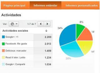 Tus redes sociales en Google Analytics