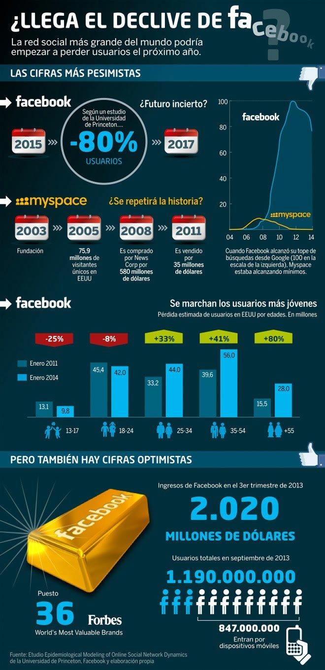 Infografía predicción de Facebook