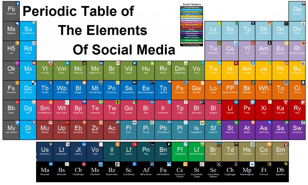 La tabla periódica de las Redes Sociales