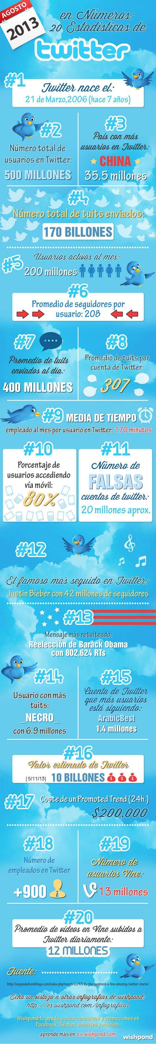 Los números de Twitter